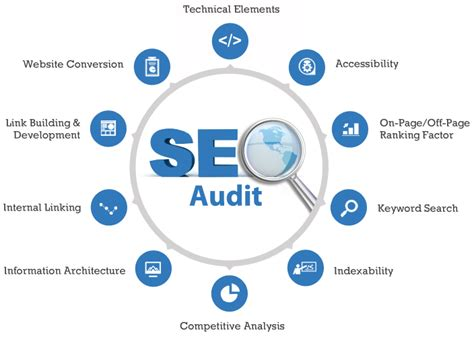 Audit your site and create optimization reports: SEO Audit