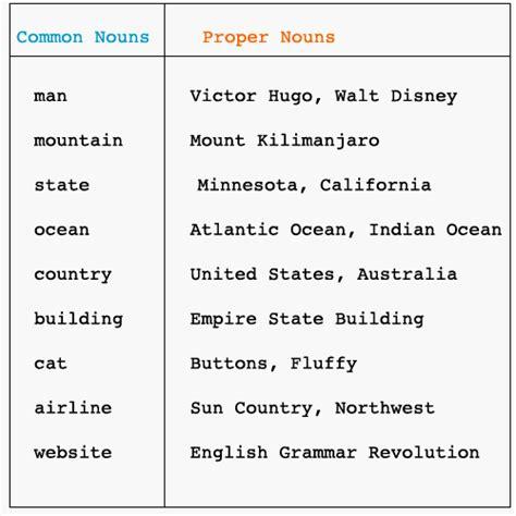 Common Nouns And Proper Nouns  Nouns  Pinterest  Places, Lower Case Letters And Cases