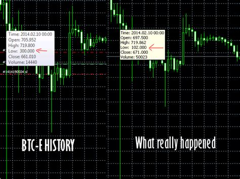 Free bitcoin historical price data csvs (other assets also. Download the 'Bitcoin CSV Tick History Converter' Trading ...