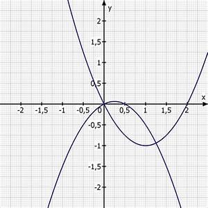 Koordinatensystem Berechnen : schnittpunkte berechnen und in koordinatensystem zeichnen mathelounge ~ Themetempest.com Abrechnung