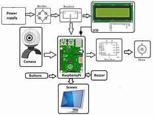 Raspberry Pi Intelligent Vehicle Anti