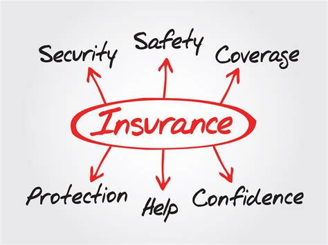 Types Of Insurance Companies