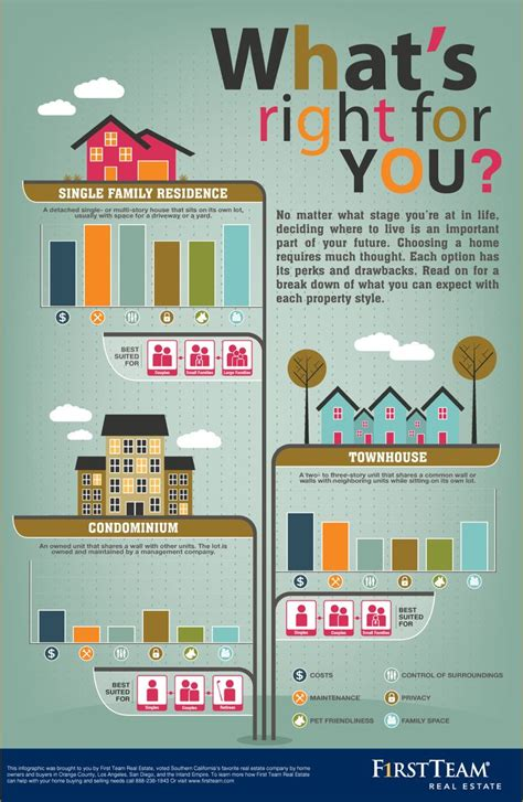 Buying A by 126 Best Images About Real Estate Infographics On