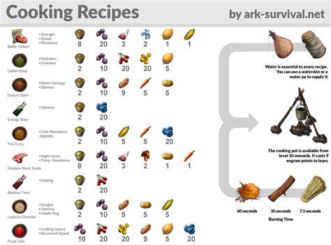 resource kibble  recipes funkark