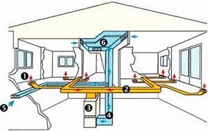 Chauffage Air Pulsé Maison : chauffage air puls chauffage solaire maison traiteurchevalblanc ~ Melissatoandfro.com Idées de Décoration