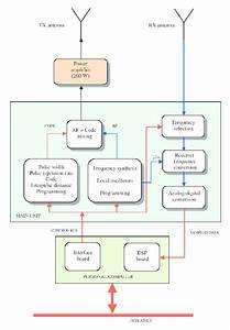 Block Diagram Of The Ais