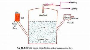 Biogas Plants  With Diagram