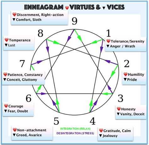 Enneagram Test by Day 943 The Enneagram System Directions Of Growth And