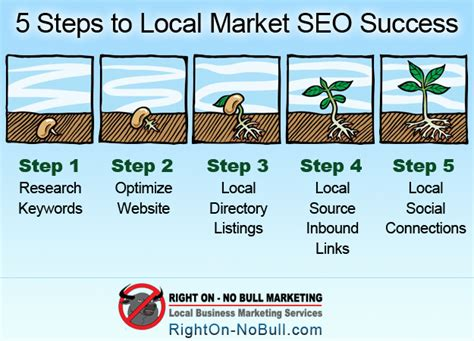 local search engine rankings 5 steps to top local market search engine rankings no b
