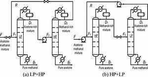 Psd Process Flow Diagram