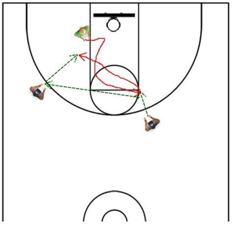 basketball drills against defenders coaching reversal aggressiveness him
