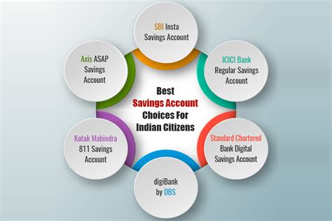 Best Savings Account Rates Axis Bank Deposit Rates 2019 Best Deposit Donate Money