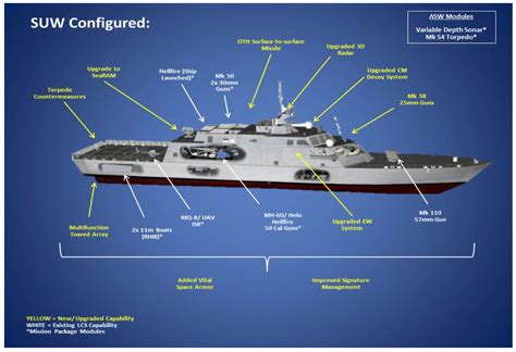 Navy: Fleet Put LCS Follow-on Focus on Surface and Sub ...
