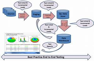 Data Warehouse Testing  Etl Testing  And Bi Testing  What
