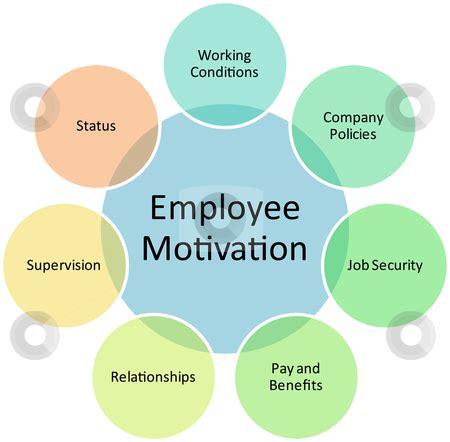 employee motivation business diagram stock photo