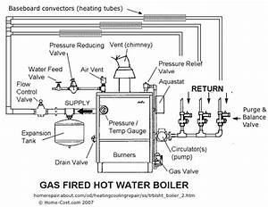 Hot Water  Boiler  Heating System