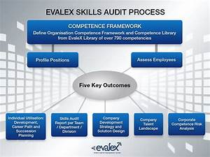 Evalex Competence