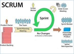 Scrum Agile Methodology Sprints