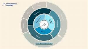 Bpmn Process Diagrams