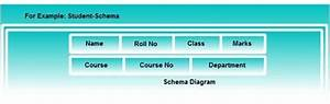 What Are Intances  Schemas And Subschema In Dbms