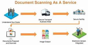 document scanning quality guaranteed With document scanning procedures
