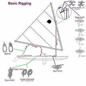 Rigging A Sunfish