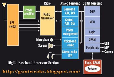 Learn The Block Diagram Cellphone Digital Life