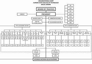Production Department Chart Organizational Structure Aurora State College Of Technology