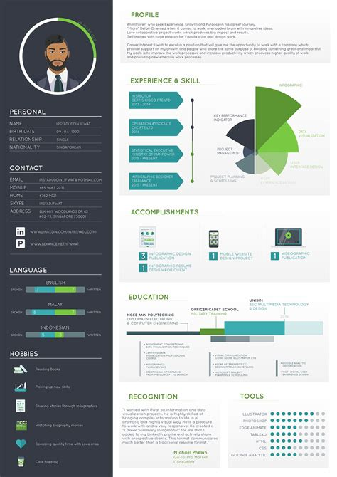 irsyaduddin ifwat resume   behance infographic