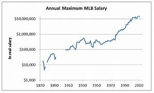 Mlbu002639s Annual Salary Leaders Since 1874 Society For