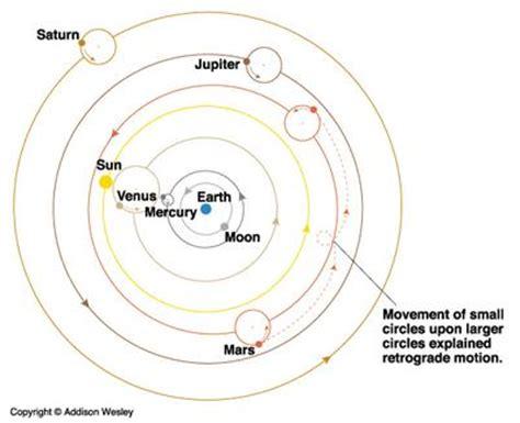 modello tolemaico sistema geoc 233 ntrico ptolomeo tolomeo sistema