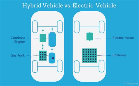 Types Of Electric Cars by Types Of Electric Cars Available In 2019 Energysage