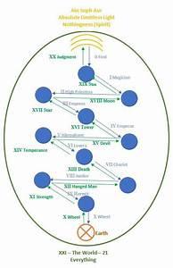 Tree Of Life Spiritual Walk