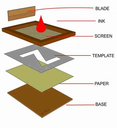 Printing Screen Processes Diagrams Technology Mesh Surface