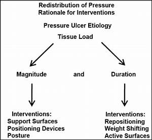 Assessing Evidence Supporting Redistribution Of Pressure For Pressure Ulcer Prevention  A Review