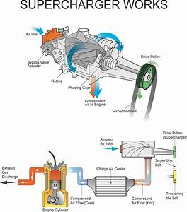 How Do Superchargers And Turbochargers Work