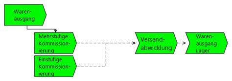 Warenausgang Wirtschaftsinformatik Wiki Kewee