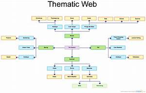 Thematic Web   Block Diagram