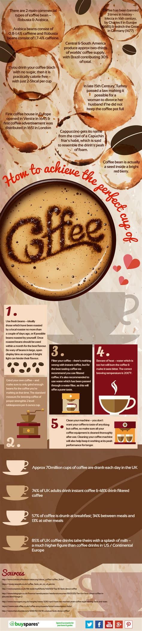 Kate beckinsale makes the perfect cup of english tea. How To Achieve The Perfect Cup of Coffee Infographic | Everything Homes