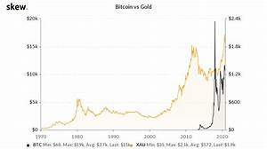 1 Bitcoin Investment Beats Gold And Stocks Despite 2020