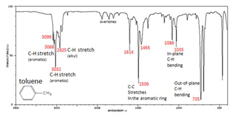 foto de What is the infrared spectrum for triphenylmethanol? What