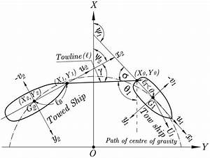 Steady Turning Coordinate System Of Tug And Barge