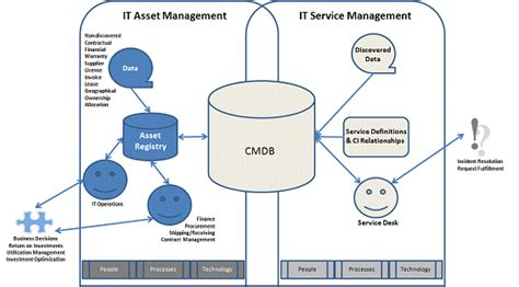 Asset Management With Scsm And Sccm > Safe With Provance. Centralized Identity Management. Sc Appellate Court Rules Free Web Stress Test. Information Technology Association Of America. Physical Therapy Schools In Wisconsin. Little Rock Family Dental Best Dentist In Az. Where Can I Create A Free Website. Community College Salt Lake City. Everest University South Orlando