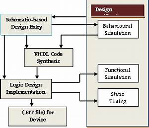 Fpga Design Flow Chart Behavioral Synthesis Simulation
