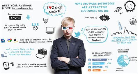 Marketing Company by Digital Marketing Company India Synram Technolab