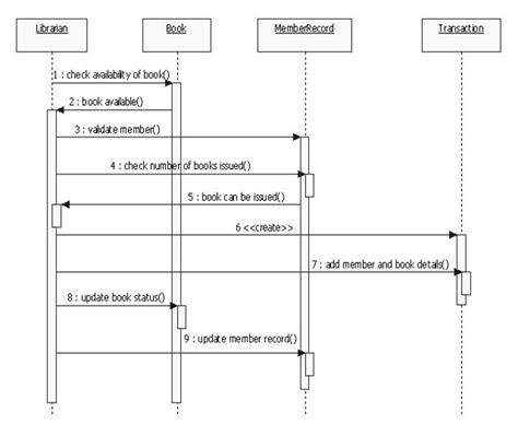 uml diagrams library management system programs