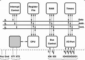 Intel 8051 Microcontroller Block Diagram