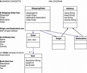 Design Xml Schemas Using Uml