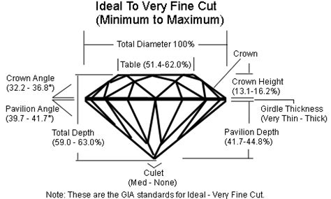 ideal depth and table for round ideal cuts