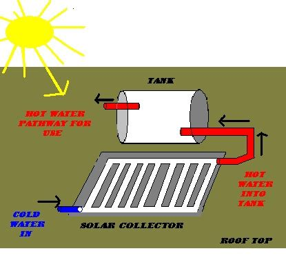 thermosiphon appropedia  sustainability wiki